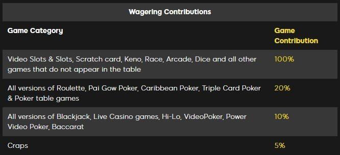 888 casino bonus wagering requirements игровые автоматы продажа фото